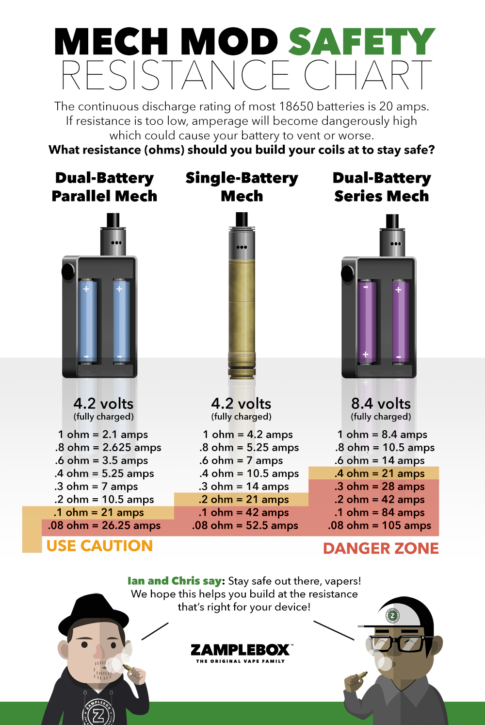 https://www.zamplebox.com/content/images/site/battery-safety/mech-mod-safety-resistance-buildchart.png